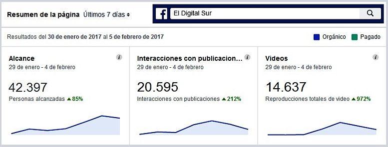 Visualizaciones 7 días Feb Facebook 060217