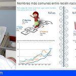 Sofía y Hugo, los nombres más frecuentes para los recién nacidos en Canarias durante 2016