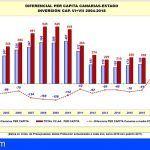La inversión media por habitante en Canarias crece un 18,5% y se sitúa en 361 euros
