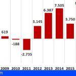 El empleo en Canarias alcanza una cifra récord con 807.466 afiliados a la seguridad social