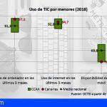 El sector TIC de los hogares canarios crece en todos sus indicadores