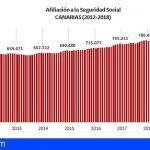 Canarias finaliza 2018 con cifras históricas de afiliación, tras 6 años consecutivos de crecimiento del empleo y descensos del paro