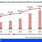 Canarias | El comercio electrónico en 2017 llega a los 969 millones de euros