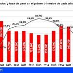 Tenerife | El aumento del desempleo en la provincia hace crecer la tasa de paro regional hasta el 21%
