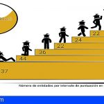 Canarias | Comienza el proceso de autoevaluación anual de la transparencia de 351 entidades públicas