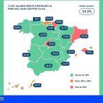 Los canarios destinan de media el 32,7% de su salario mensual al pago del alquiler