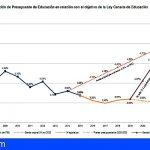 La Plataforma del 5% reclama 287 millones para Educación para cumplir con la Ley Canaria