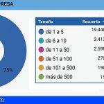 Canarias ha registrado 26.267 solicitudes de ERTE por fuerza mayor hasta el 10 de abril