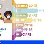 Canarias intensifica la campaña de concienciación frente al Covid y amplía el target hasta adultos de 45 años
