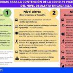 Elevan a nivel de alerta 3 a Gran Canaria y baja a Tenerife a nivel 2