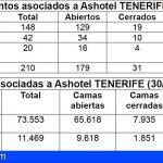 Ashotel | Tenerife cierra septiembre con el 85% de reaperturas hoteleras y prevé acabar octubre al 90%